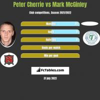 Peter Cherrie vs Mark McGinley h2h player stats