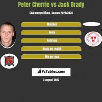 Peter Cherrie vs Jack Brady h2h player stats
