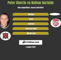 Peter Cherrie vs Nathan Gartside h2h player stats
