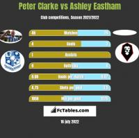 Peter Clarke vs Ashley Eastham h2h player stats