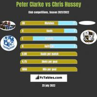 Peter Clarke vs Chris Hussey h2h player stats