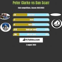 Peter Clarke vs Dan Scarr h2h player stats