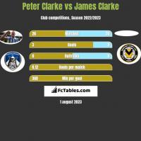 Peter Clarke vs James Clarke h2h player stats