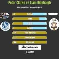 Peter Clarke vs Liam Ridehalgh h2h player stats