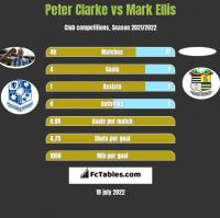 Peter Clarke vs Mark Ellis h2h player stats