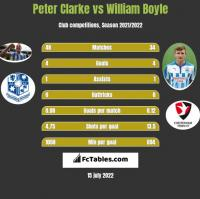 Peter Clarke vs William Boyle h2h player stats