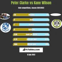 Peter Clarke vs Kane Wilson h2h player stats