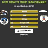 Peter Clarke vs Callum Cockerill Mollett h2h player stats