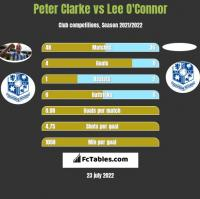 Peter Clarke vs Lee O'Connor h2h player stats