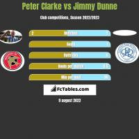 Peter Clarke vs Jimmy Dunne h2h player stats