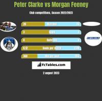 Peter Clarke vs Morgan Feeney h2h player stats