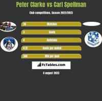Peter Clarke vs Carl Spellman h2h player stats