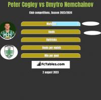 Peter Cogley vs Dmytro Nemchainov h2h player stats