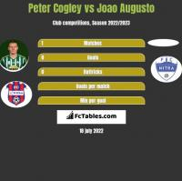 Peter Cogley vs Joao Augusto h2h player stats