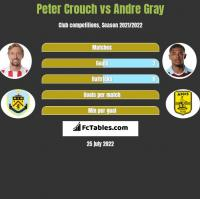 Peter Crouch vs Andre Gray h2h player stats