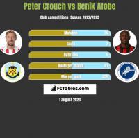 Peter Crouch vs Benik Afobe h2h player stats