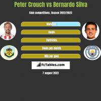 Peter Crouch vs Bernardo Silva h2h player stats