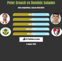 Peter Crouch vs Dominic Solanke h2h player stats