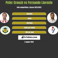 Peter Crouch vs Fernando Llorente h2h player stats