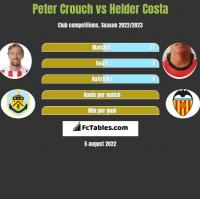 Peter Crouch vs Helder Costa h2h player stats