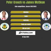 Peter Crouch vs James McClean h2h player stats