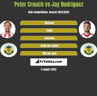 Peter Crouch vs Jay Rodriguez h2h player stats