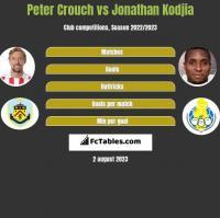 Peter Crouch vs Jonathan Kodjia h2h player stats
