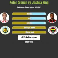 Peter Crouch vs Joshua King h2h player stats