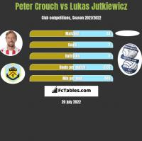 Peter Crouch vs Lukas Jutkiewicz h2h player stats