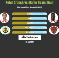 Peter Crouch vs Mame Biram Diouf h2h player stats