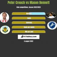Peter Crouch vs Mason Bennett h2h player stats