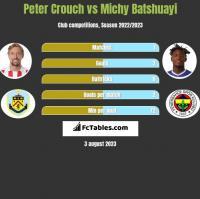 Peter Crouch vs Michy Batshuayi h2h player stats