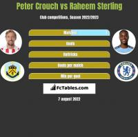 Peter Crouch vs Raheem Sterling h2h player stats