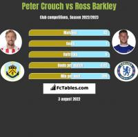 Peter Crouch vs Ross Barkley h2h player stats