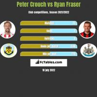 Peter Crouch vs Ryan Fraser h2h player stats