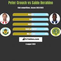 Peter Crouch vs Saido Berahino h2h player stats