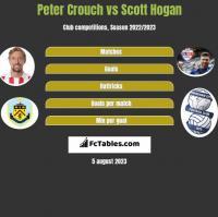 Peter Crouch vs Scott Hogan h2h player stats