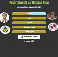 Peter Crouch vs Thomas Ince h2h player stats