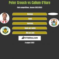 Peter Crouch vs Callum O'Hare h2h player stats