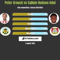 Peter Crouch vs Callum Hudson-Odoi h2h player stats