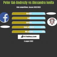 Peter Gal-Andrezly vs Alexandru Ionita h2h player stats