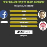 Peter Gal-Andrezly vs Anass Achahbar h2h player stats