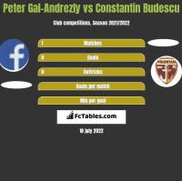 Peter Gal-Andrezly vs Constantin Budescu h2h player stats