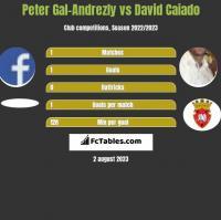 Peter Gal-Andrezly vs David Caiado h2h player stats