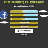 Peter Gal-Andrezly vs Lorant Kovacs h2h player stats