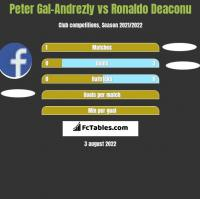 Peter Gal-Andrezly vs Ronaldo Deaconu h2h player stats