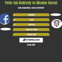 Peter Gal-Andrezly vs Nicolae Carnat h2h player stats