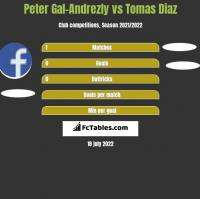 Peter Gal-Andrezly vs Tomas Diaz h2h player stats
