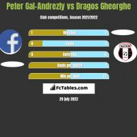 Peter Gal-Andrezly vs Dragos Gheorghe h2h player stats
