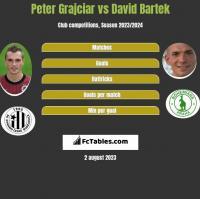 Peter Grajciar vs David Bartek h2h player stats